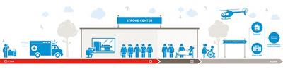 Behandlungspfad Notfall Stroke Center Hirslanden Zürich