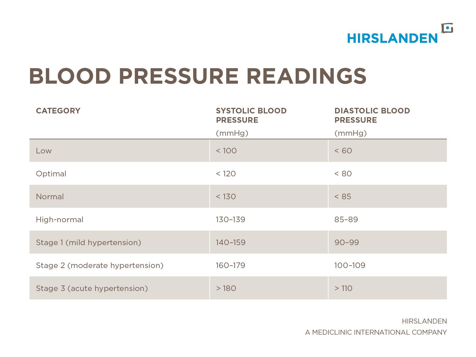 Blood pressure and blood pressure readings explained   Hirslanden