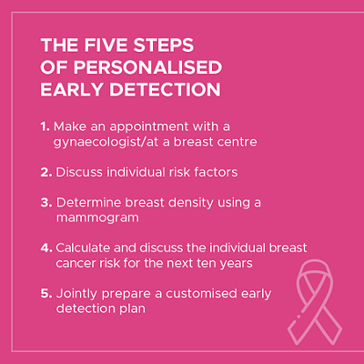 Five steps of personalised early detection